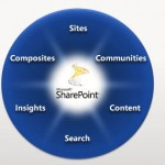 sharepoint2010overview.jpg