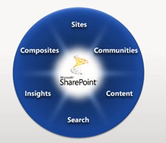 SharePoint as a business applications framework
