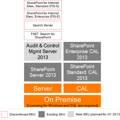 SharePoint 2013 licensing