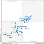Microsoft SharePoint and Gartner Enterprise Content Management (ECM) for 2013